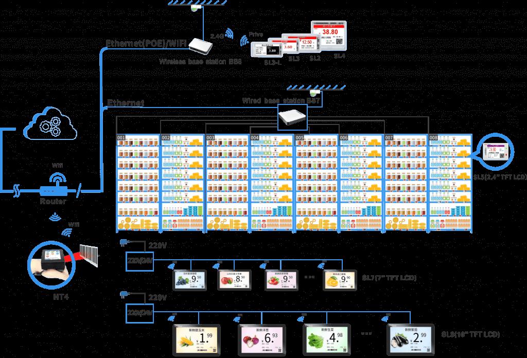 System Composition Scheme